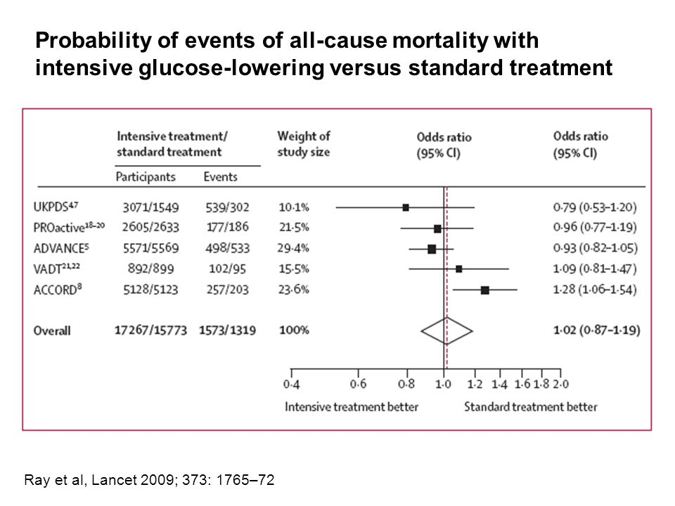 Probability of events of all-cause mortality with intensive glucose-lowering versus standard treatment Ray et al, Lancet 2009; 373: 1765–72