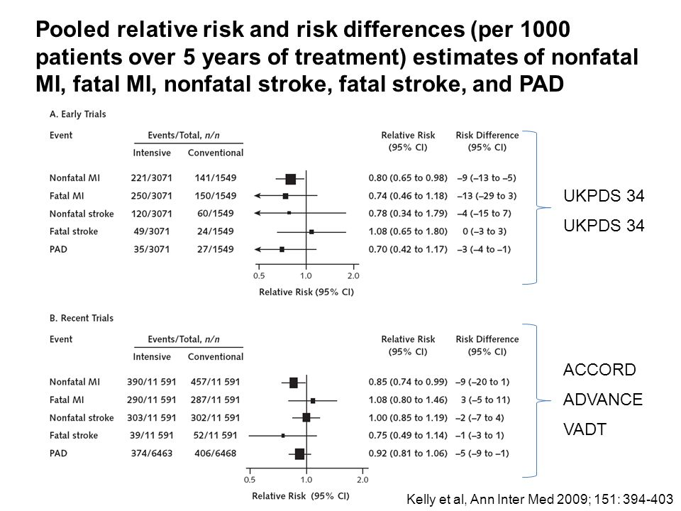 Pooled relative risk and risk differences (per 1000 patients over 5 years of treatment) estimates of nonfatal MI, fatal MI, nonfatal stroke, fatal stroke, and PAD UKPDS 34 ACCORD ADVANCE VADT Kelly et al, Ann Inter Med 2009; 151:
