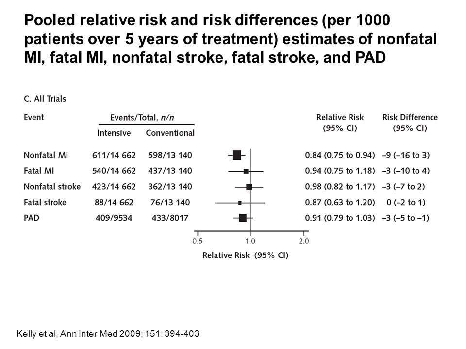 Pooled relative risk and risk differences (per 1000 patients over 5 years of treatment) estimates of nonfatal MI, fatal MI, nonfatal stroke, fatal stroke, and PAD Kelly et al, Ann Inter Med 2009; 151: