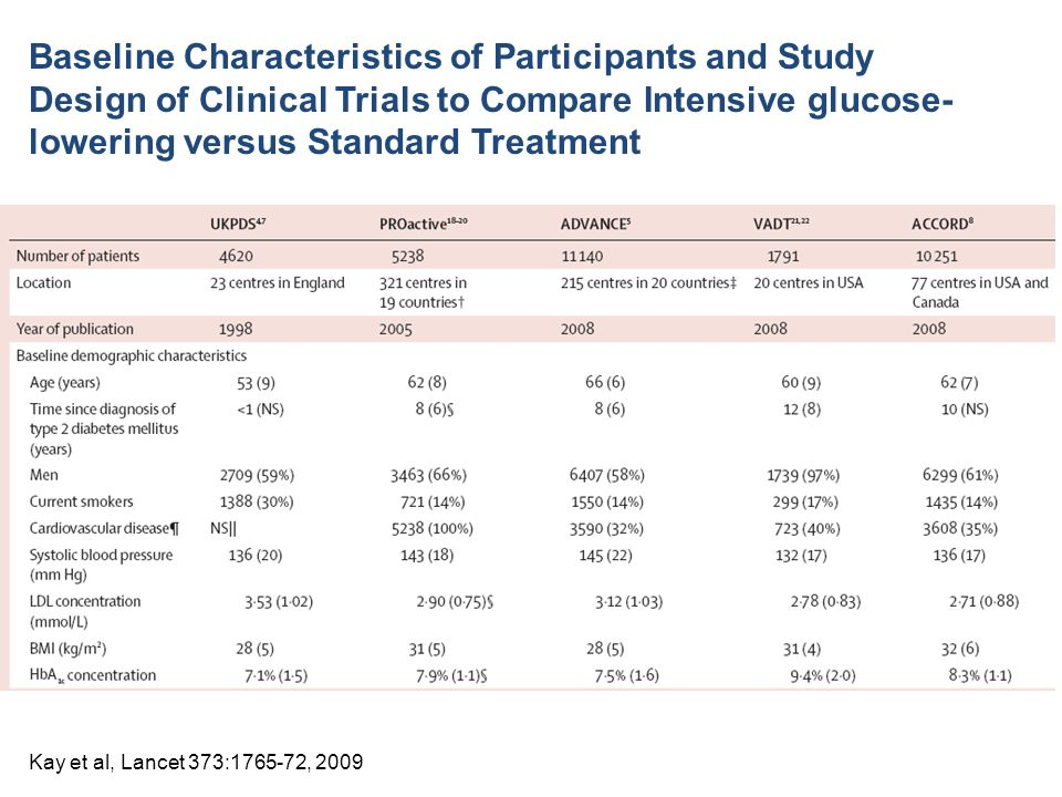 Baseline Characteristics of Participants and Study Design of Clinical Trials to Compare Intensive glucose- lowering versus Standard Treatment Kay et al, Lancet 373: , 2009