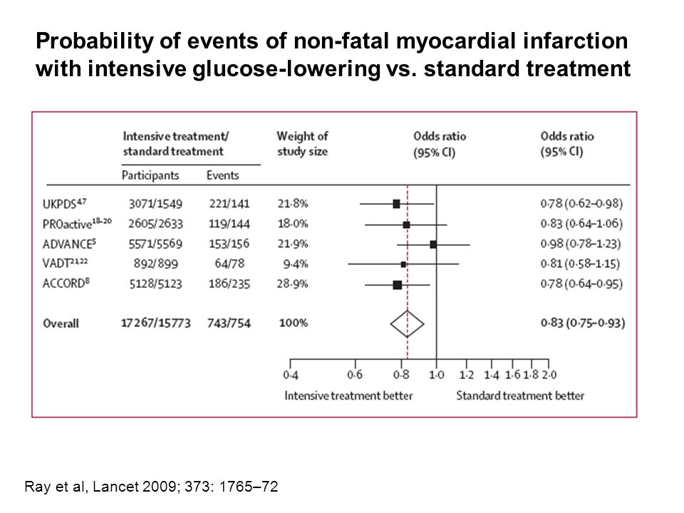 Probability of events of non-fatal myocardial infarction with intensive glucose-lowering vs.