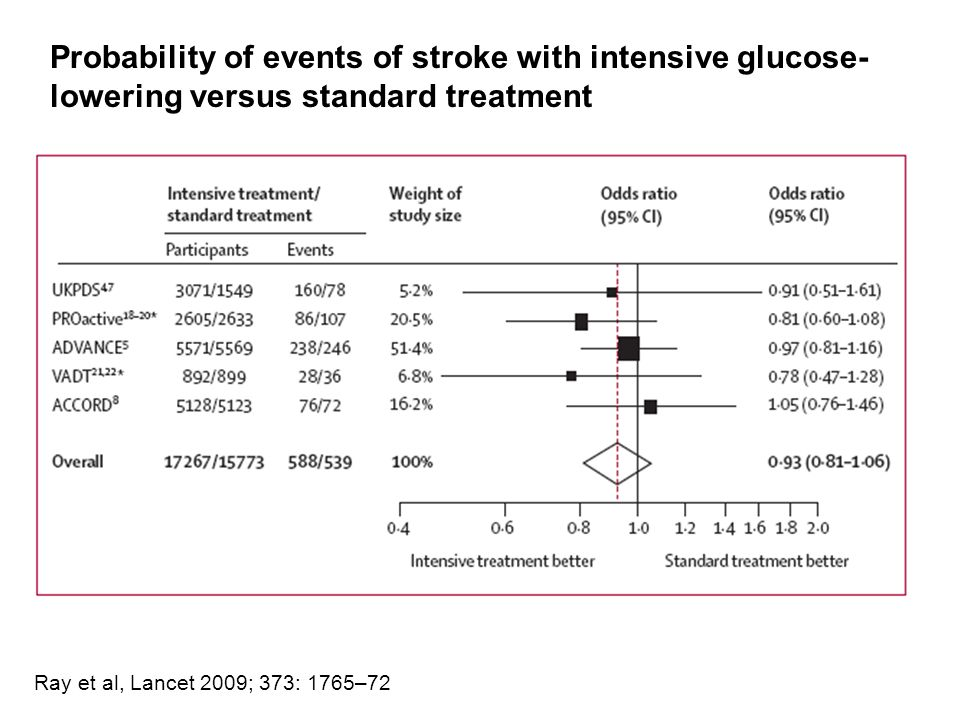 Probability of events of stroke with intensive glucose- lowering versus standard treatment Ray et al, Lancet 2009; 373: 1765–72