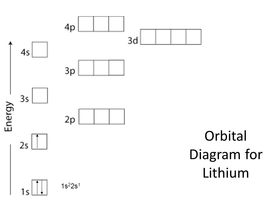 Correct Orbital Diagram For Lithium Diy Enthusiasts Wiring Diagrams