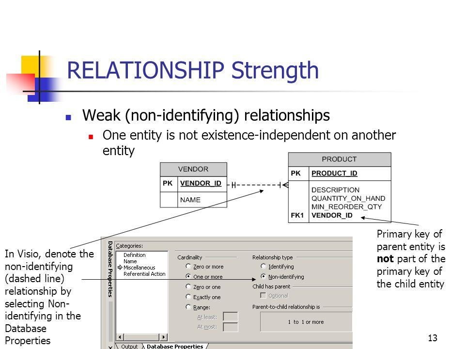 Database Design – Lecture 5 Conceptual Data Modeling