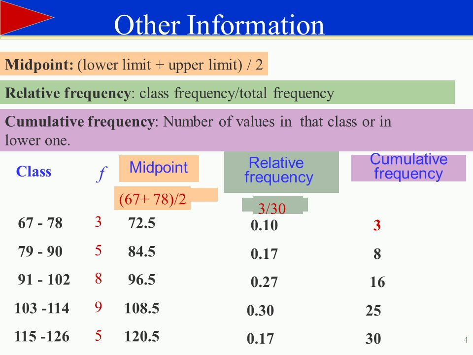 how to calculate class limits in statistics