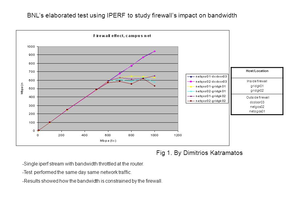 BNL's Network diagnostic tool IPERF was used and combined
