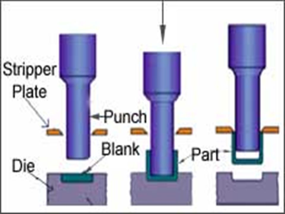 EXTRUSION PROCESS In extrusion, the material is compressed