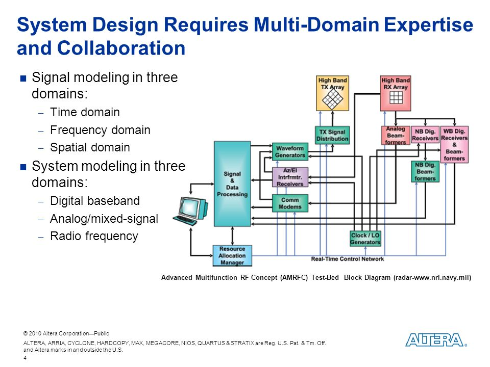 2010 Altera Corporation—Public Modeling and Simulating Wireless