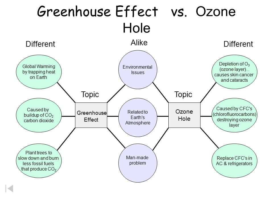 Ozone O3o3 Ozone Depletion Ozone O 3 Absorbs Harmful Uv
