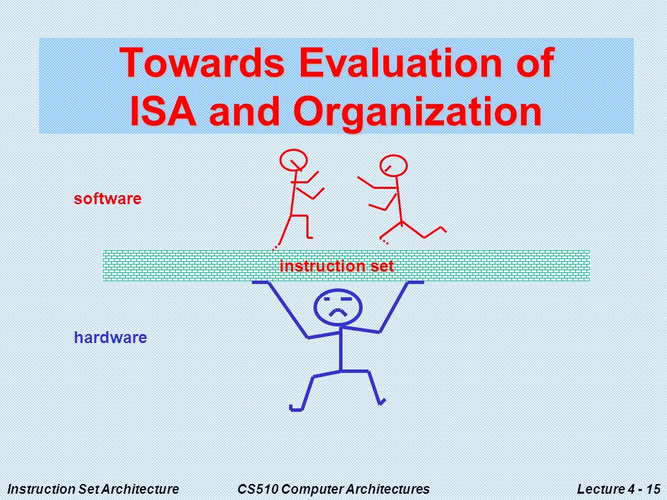 Instruction Set ArchitectureCS510 Computer ArchitecturesLecture Towards Evaluation of ISA and Organization instruction set software hardware