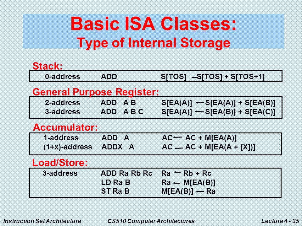 Instruction Set ArchitectureCS510 Computer ArchitecturesLecture Basic ISA Classes: Type of Internal Storage Load/Store: 3-address ADD Ra Rb Rc Ra Rb + Rc LD Ra B Ra M[EA(B)] ST Ra B M[EA(B)] Ra Stack: 0-address ADD S[TOS] S[TOS] + S[TOS+1] General Purpose Register: 2-address ADD A B S[EA(A)] S[EA(A)] + S[EA(B)] 3-address ADD A B C S[EA(A)] S[EA(B)] + S[EA(C)] Accumulator: 1-address ADD A AC AC + M[EA(A)] (1+x)-address ADDX A AC AC + M[EA(A + [X])]