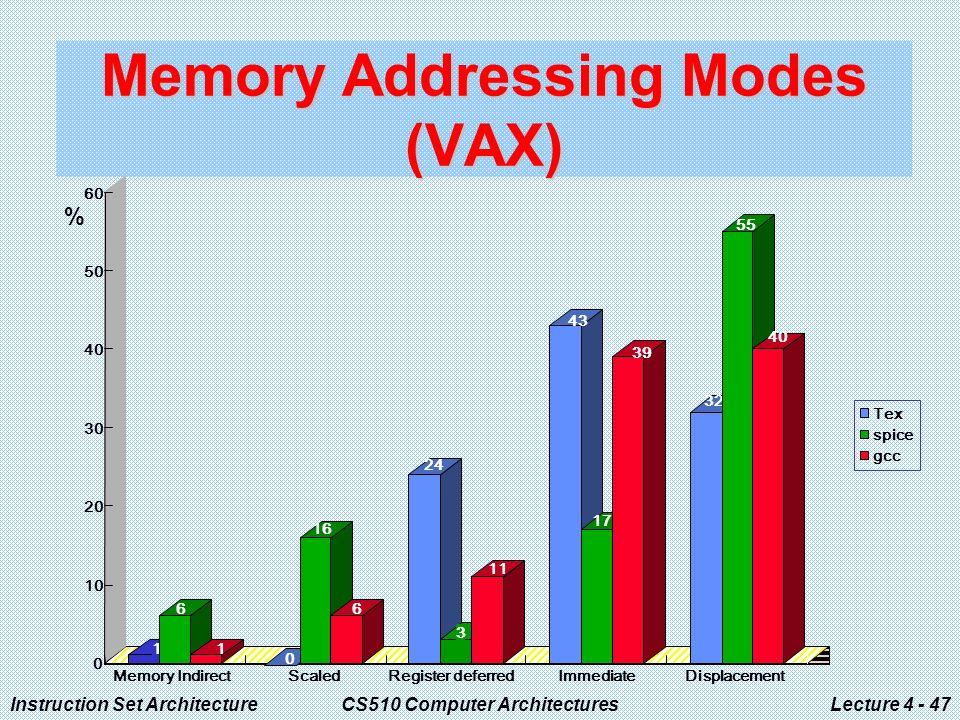 Instruction Set ArchitectureCS510 Computer ArchitecturesLecture Memory Addressing Modes (VAX) Memory IndirectScaledRegister deferredImmediateDisplacement Tex spice gcc %