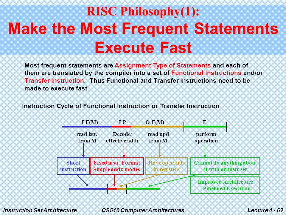Instruction Set ArchitectureCS510 Computer ArchitecturesLecture RISC Philosophy(1): Make the Most Frequent Statements Execute Fast Most frequent statements are Assignment Type of Statements and each of them are translated by the compiler into a set of Functional Instructions and/or Transfer Instruction.