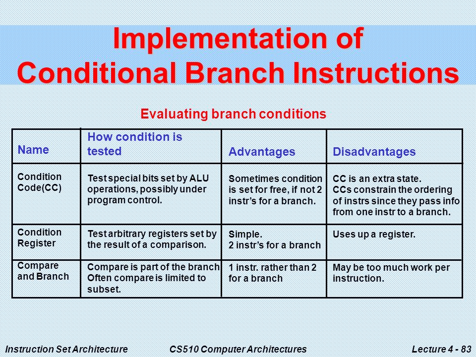 Instruction Set ArchitectureCS510 Computer ArchitecturesLecture Implementation of Conditional Branch Instructions Evaluating branch conditions Name Condition Code(CC) Condition Register Compare and Branch How condition is tested Test special bits set by ALU operations, possibly under program control.