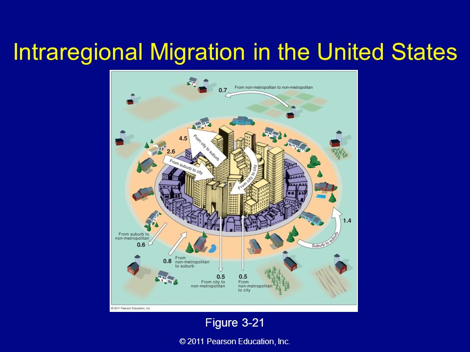 © 2011 Pearson Education, Inc. Intraregional Migration in the United States Figure 3-21