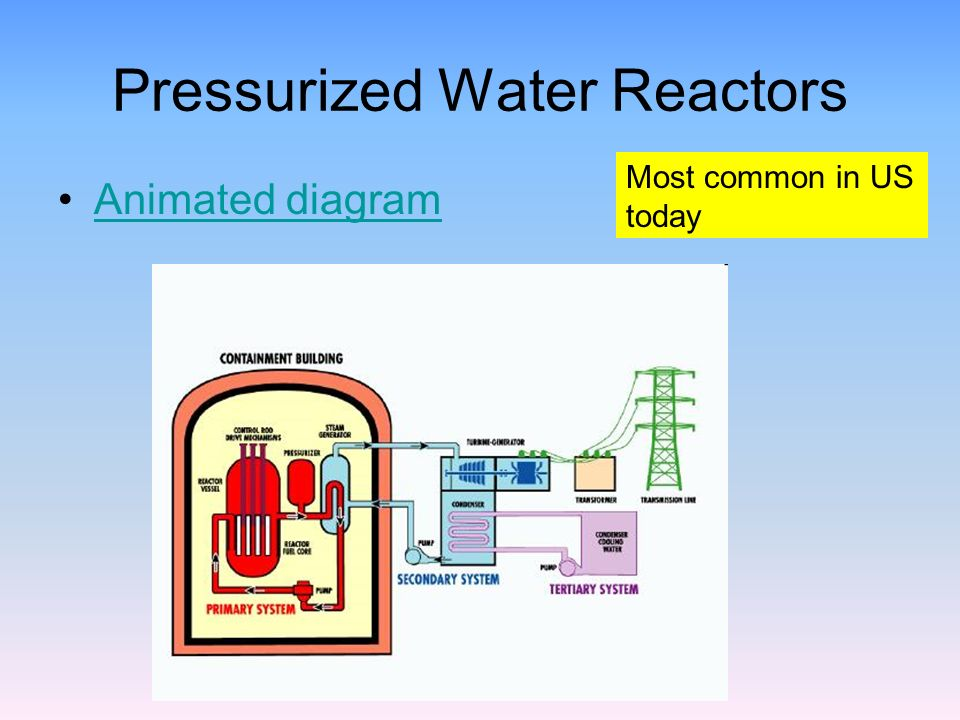 nuclear reactor designs  2 pressurized water reactors animated diagram most  common in us today