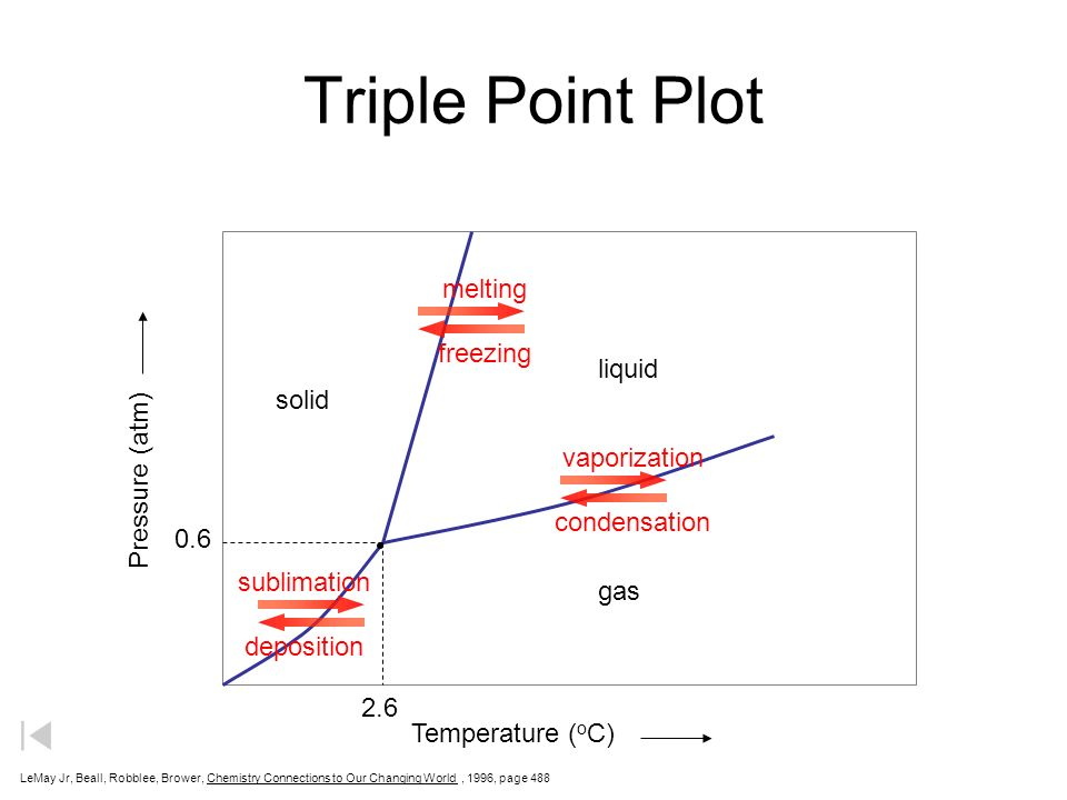 Chemistry Phase Diagram Show Trusted Wiring Diagrams