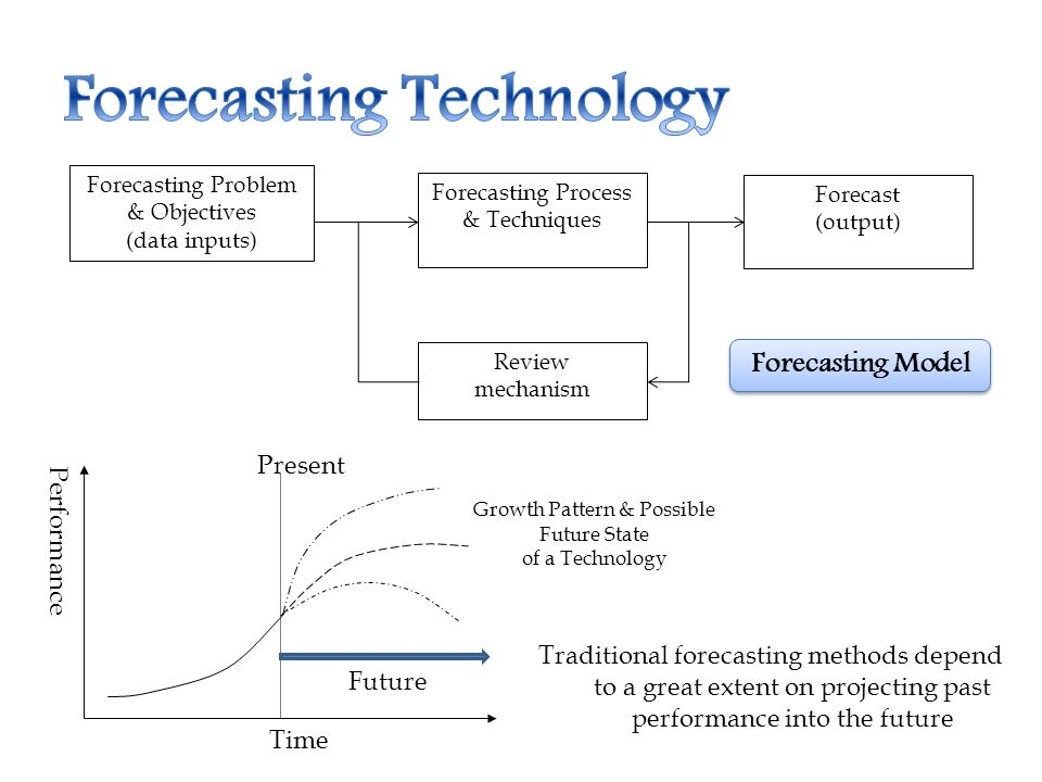 Introduction Definition Forecasting Technology Technological