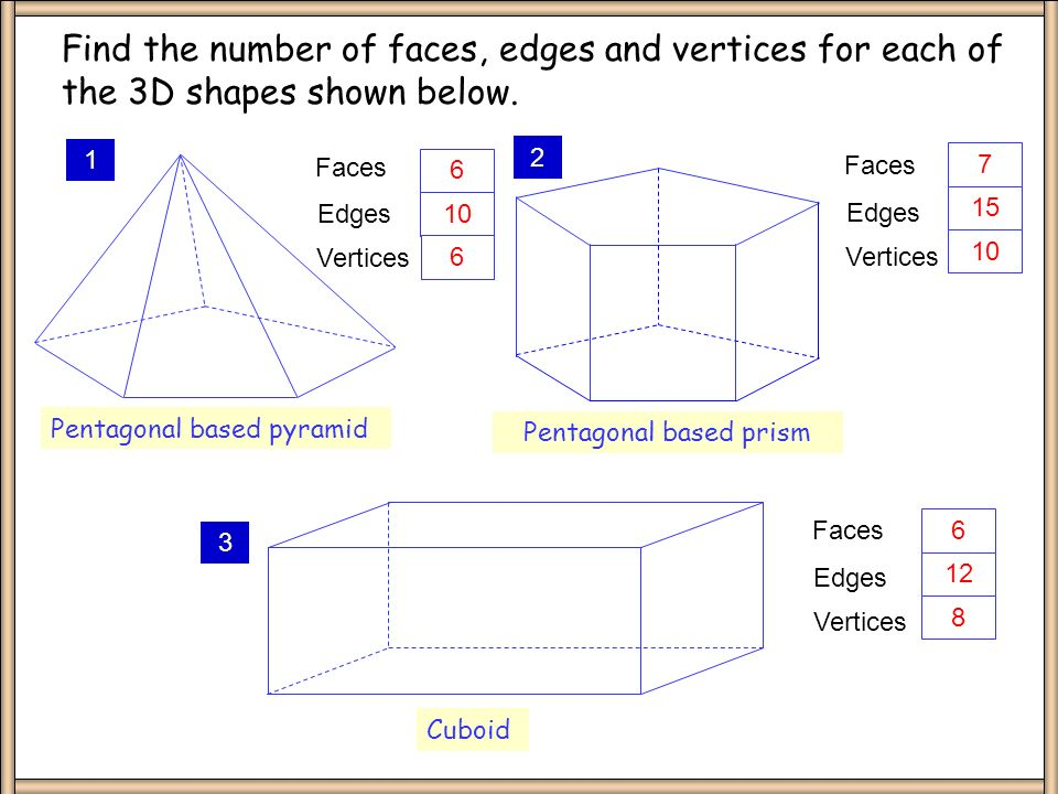Faces, Edges and Vertices- 3D shapes Faces, Edges and