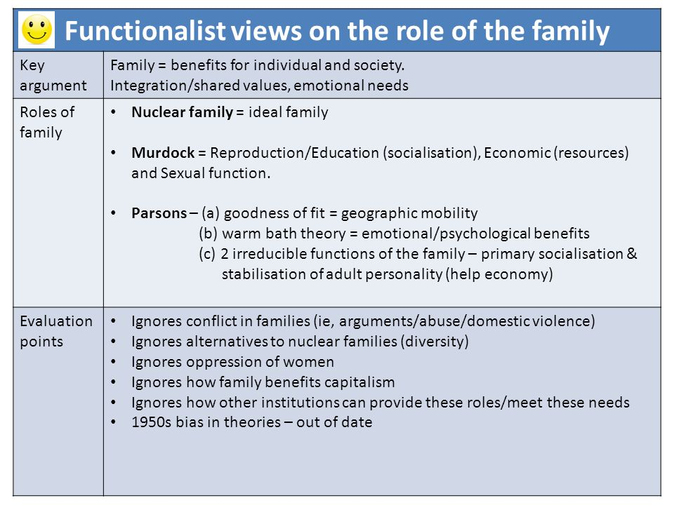 Functionalist views on the role of the family Key argument Family = benefits for individual and society.