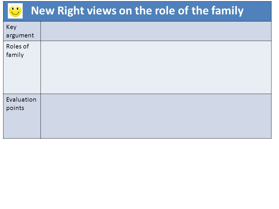 New Right views on the role of the family Key argument Roles of family Evaluation points