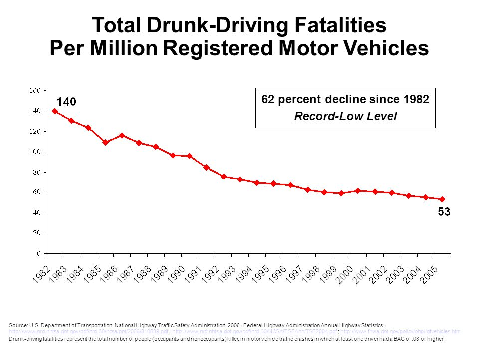 Drunk Driving Deaths >> Total Fatalities In Drunk Driving Crashes Vehicle Miles