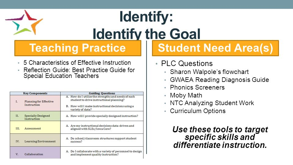 Special Education Best Practices And >> Special Education Instructional Coaches Establishing A