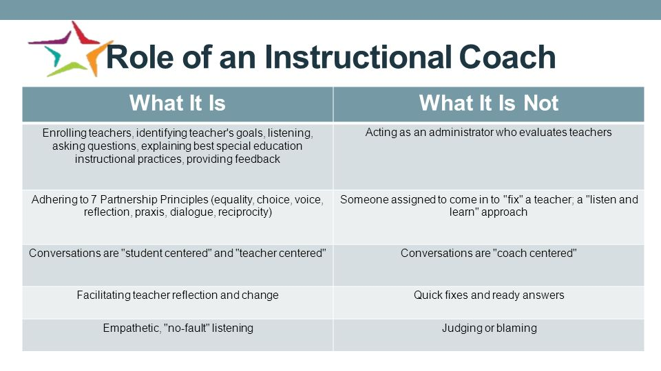 Special Education Instructional Coaches Establishing A Culture Of