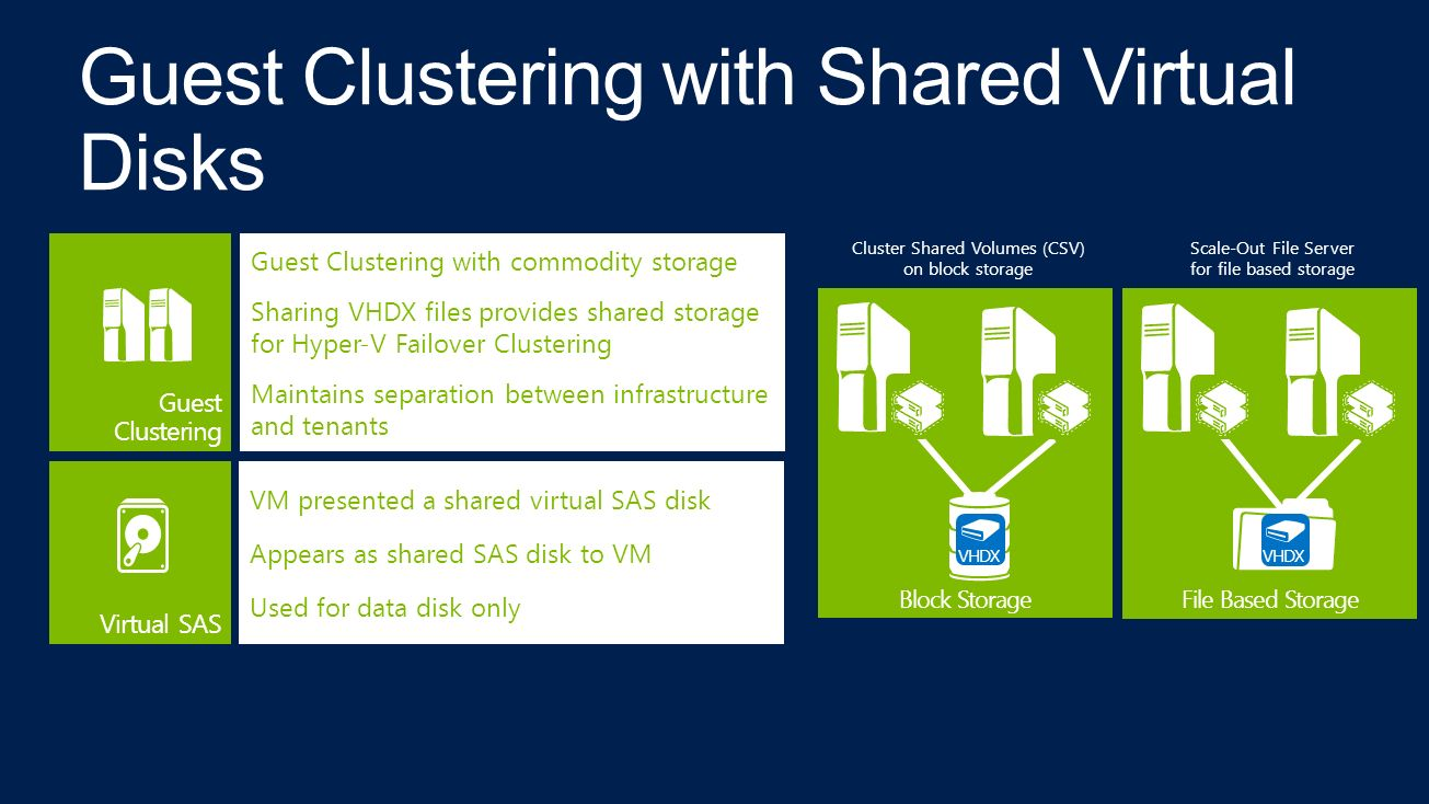 File Based Storage Block Storage VHDX Guest Clustering Guest