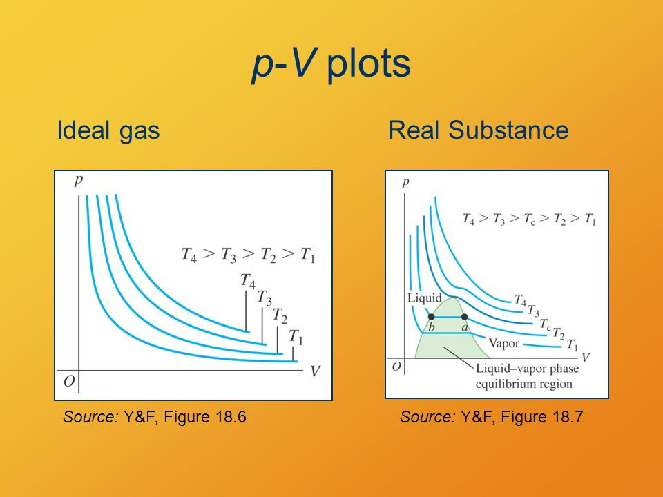 Gas Behavior formulas from models § 17 1–17 2  Ideal Gas Model