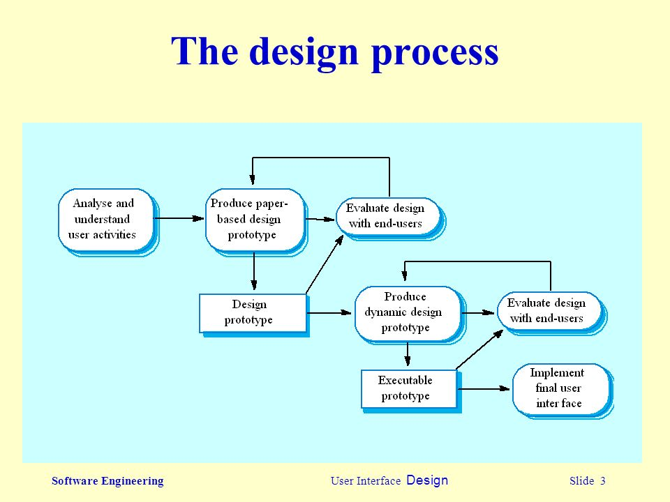 Software Engineering User Interface Design Slide 1 User Interface Design Ppt Download