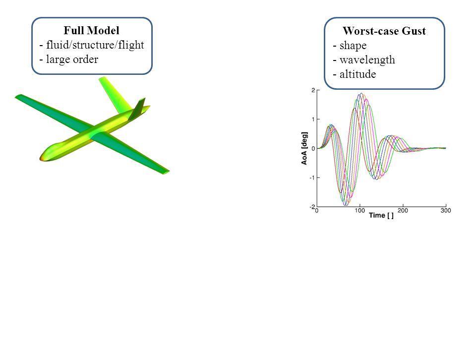 Python-based Framework for CFD- based Simulation of Free