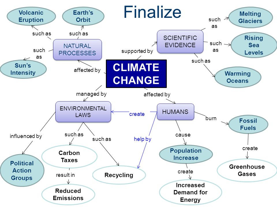 Global Warming Concept Map.Concept Map C 2010 Project Lead The Way Inc Civil Engineering And