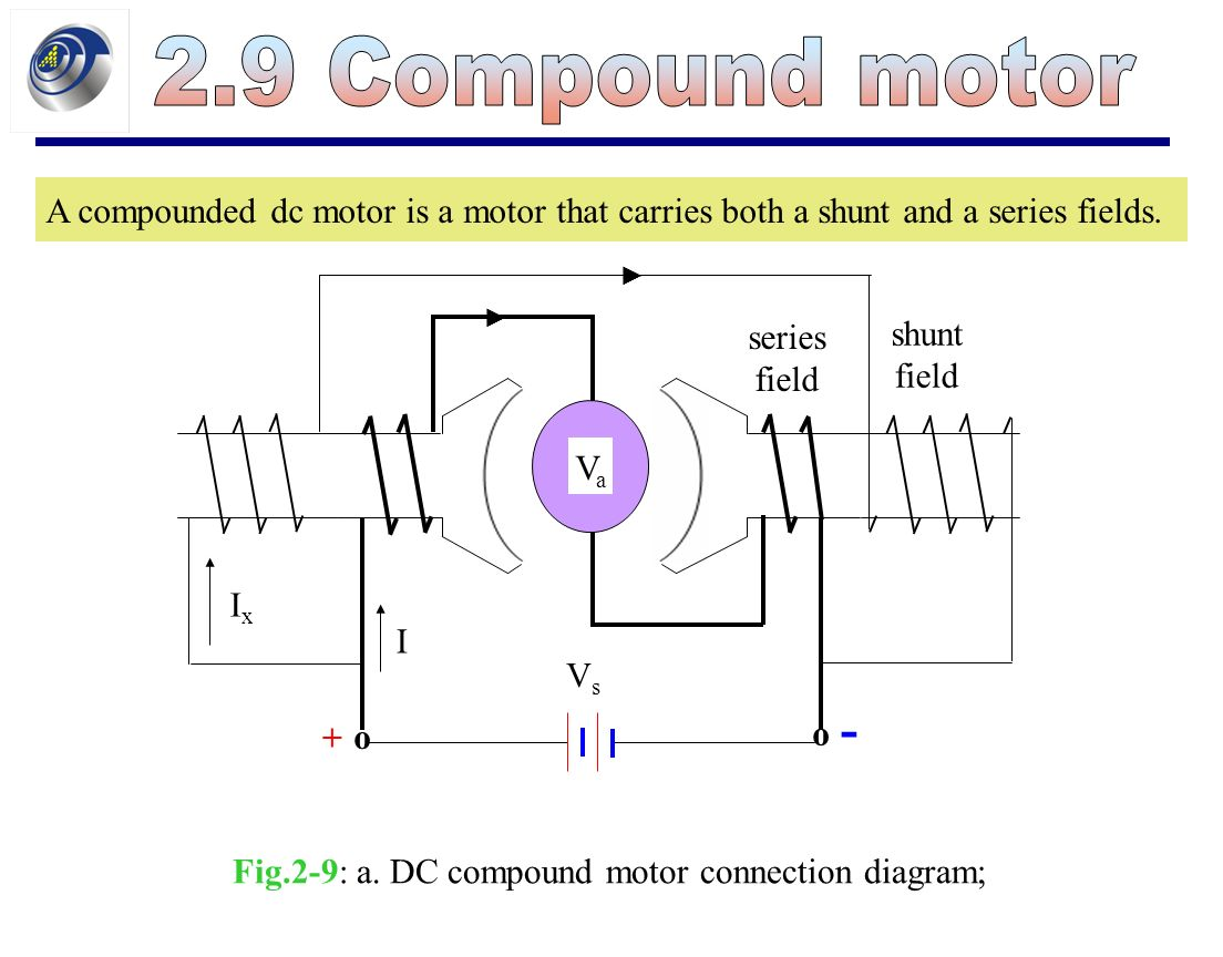 Direct-current motor is a device that transforms the electrical ...