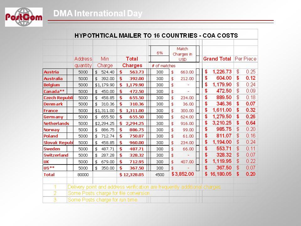DMA International Day Postal Liberalization Here and Abroad Kate