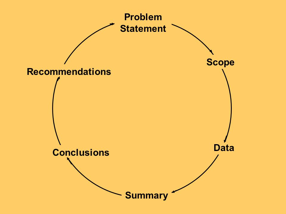 Problem Statement Scope Data Summary Conclusions Recommendations