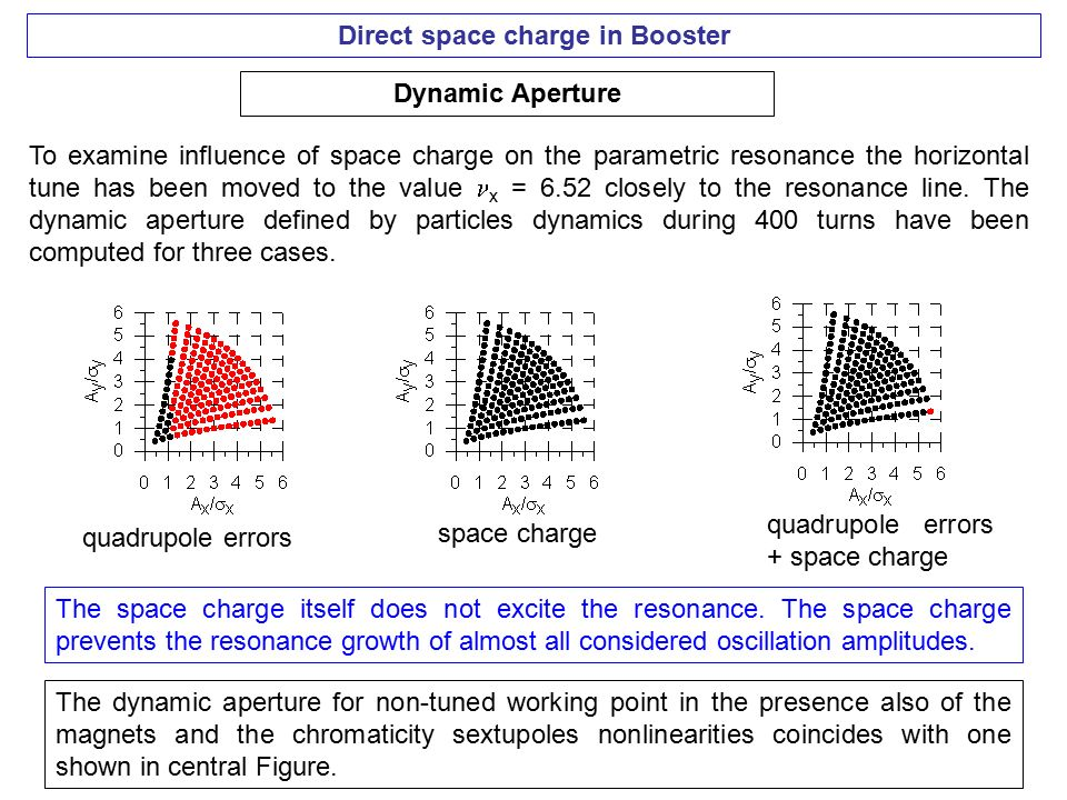 Direct space charge in Booster Dynamic Aperture To examine influence of space charge on the parametric resonance the horizontal tune has been moved to the value x = 6.52 closely to the resonance line.