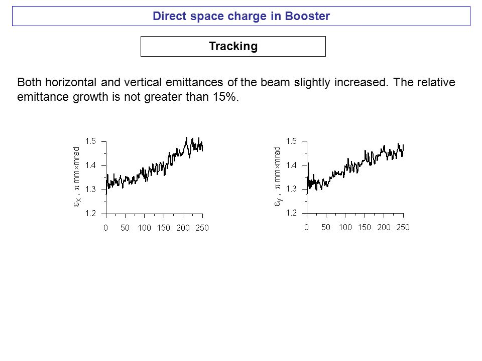 Direct space charge in Booster Tracking Both horizontal and vertical emittances of the beam slightly increased.