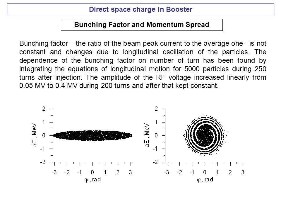 Direct space charge in Booster Bunching Factor and Momentum Spread Bunching factor – the ratio of the beam peak current to the average one - is not constant and changes due to longitudinal oscillation of the particles.