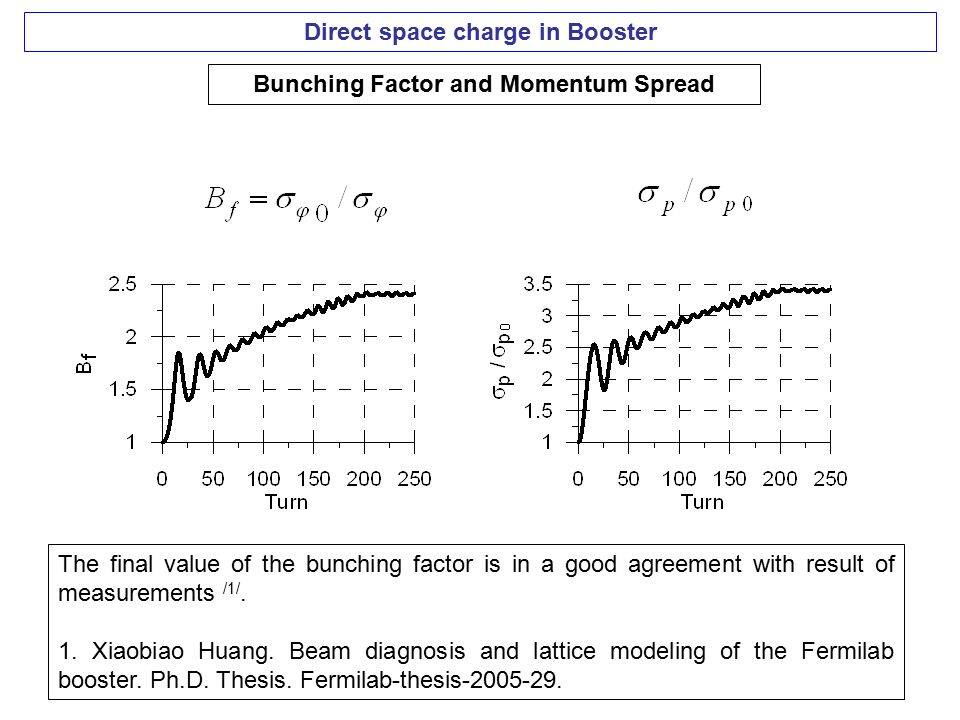 Direct space charge in Booster Bunching Factor and Momentum Spread The final value of the bunching factor is in a good agreement with result of measurements /1/.