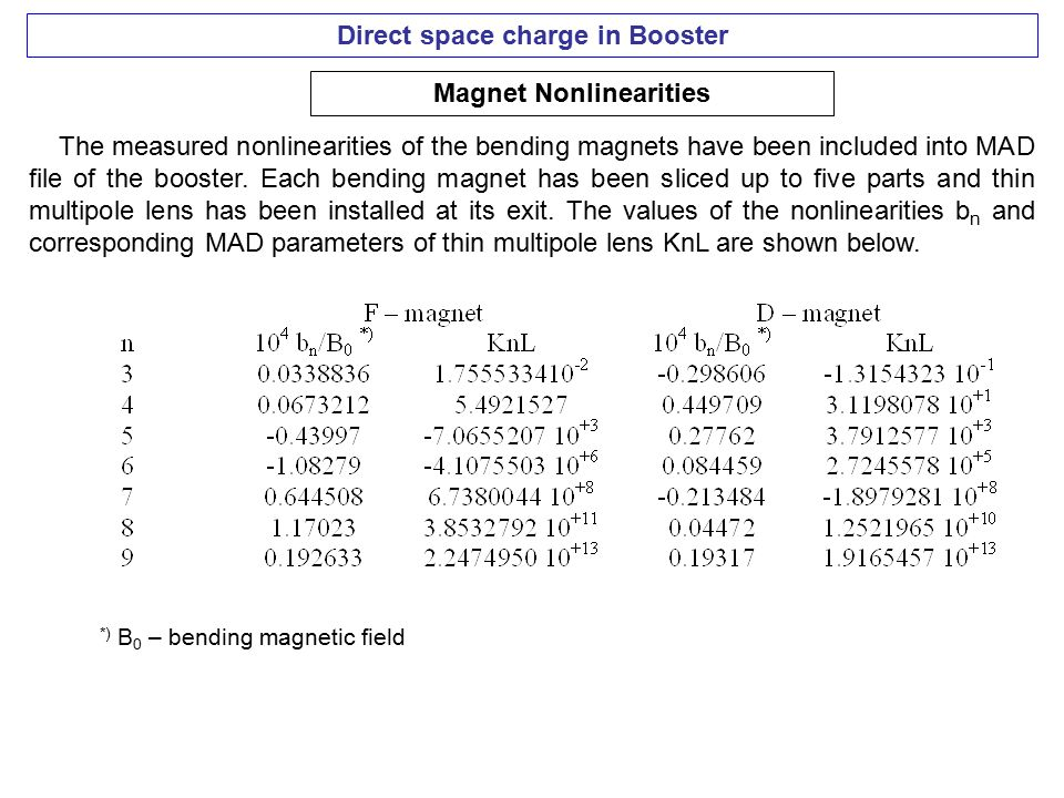 Direct space charge in Booster Magnet Nonlinearities The measured nonlinearities of the bending magnets have been included into MAD file of the booster.