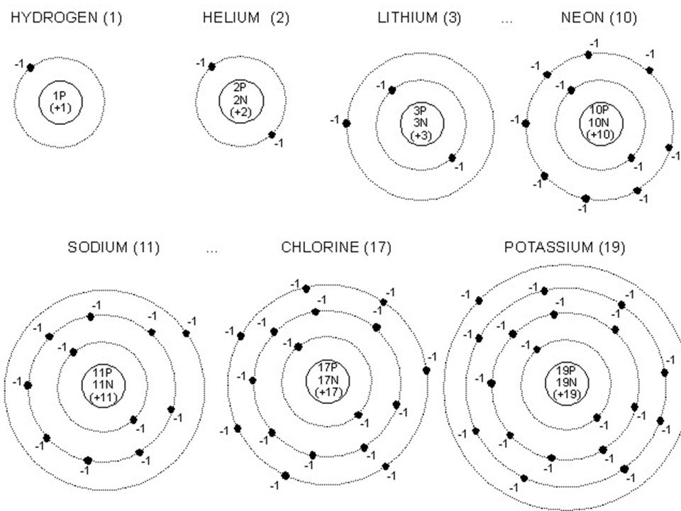Unit 3 Atom Atomos Not To Be Cut Atomic Models This Model Of The