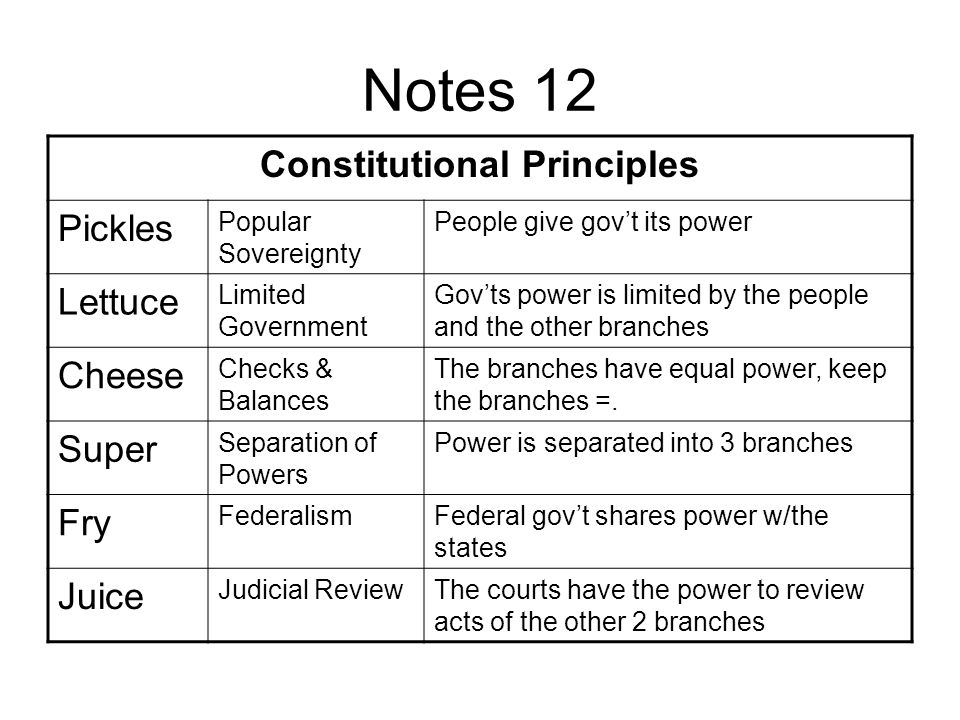 constitutional principles essay A central liberal principle which the american constitution serves, is to limit and in a liberal constitutional system, there is an important difference between the constitution and ordinary laws.