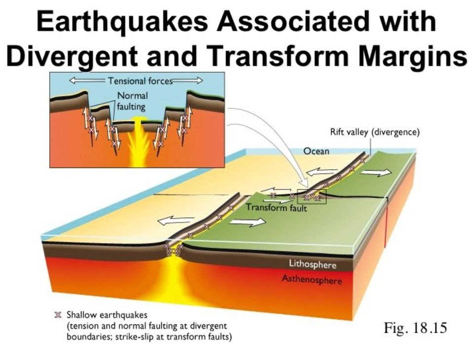 Ground Deformation Faulting And Folding Earthquakes And Mountain