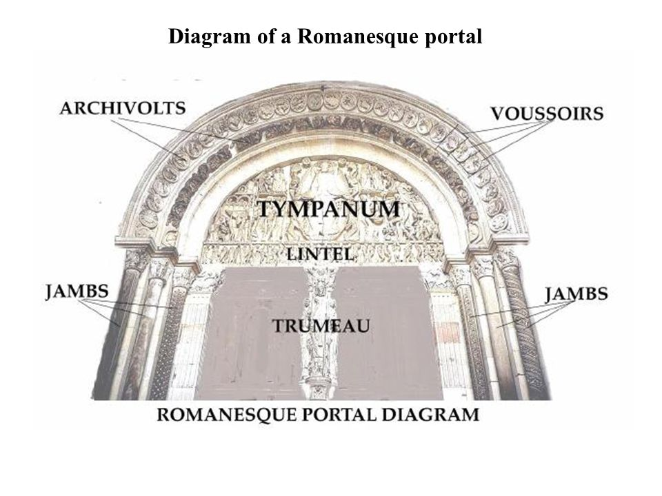 Image result for elements of a romanesque portal