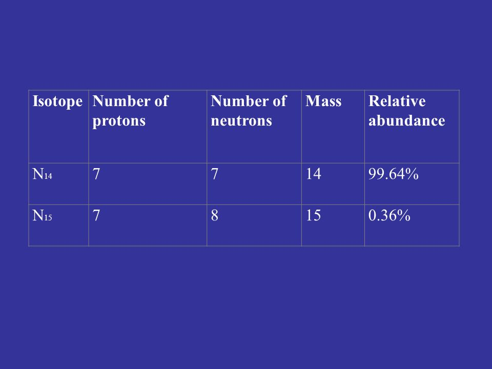 IsotopeNumber of protons Number of neutrons MassRelative abundance N % N %