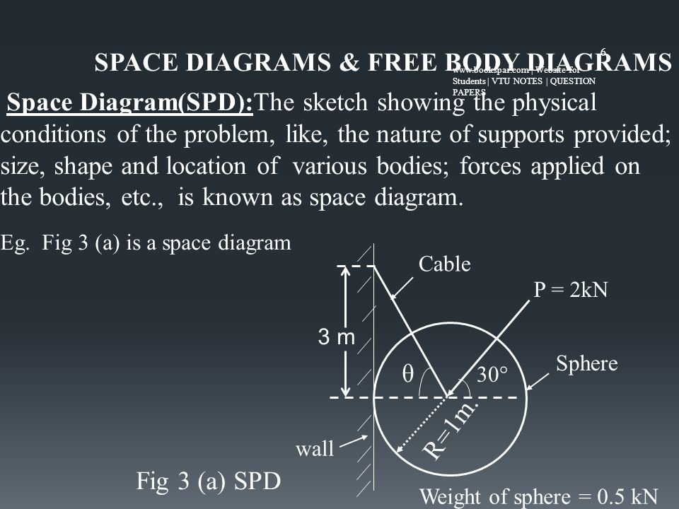 Equilibrium Of Concurrent Coplanar Force Systems Contents 1 Basic