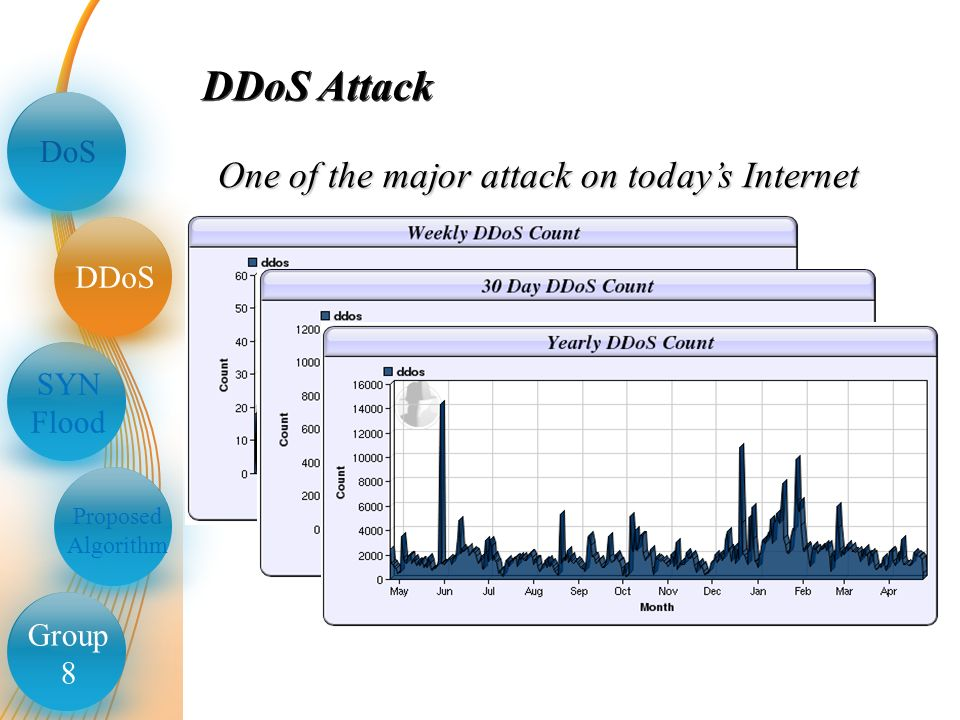 group 8 distributed denial of service dos syn flood ddos proposed