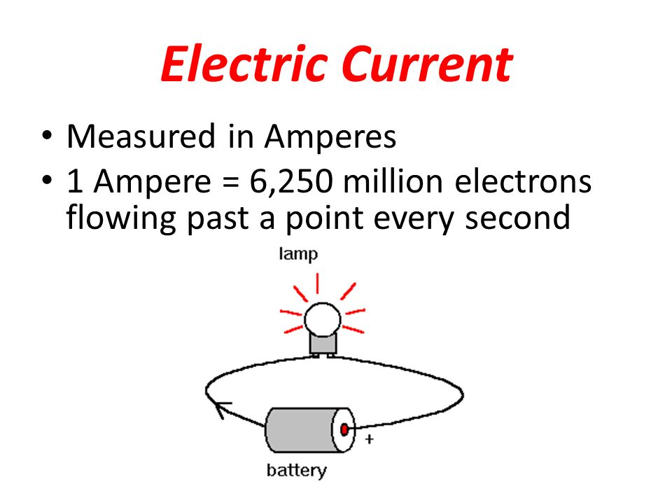 Electric Current Measured in Amperes 1 Ampere = 6,250 million electrons flowing past a point every second