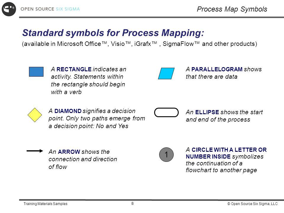 Training Materials Samples Open Source Six Sigma Llctraining